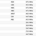 For anyone following my MacMini / @EyeTV setup, here are the channels I