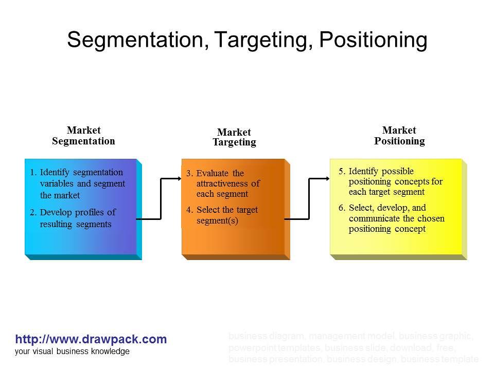 Segmentation Targeting Positioning Diagram Drawpackcom