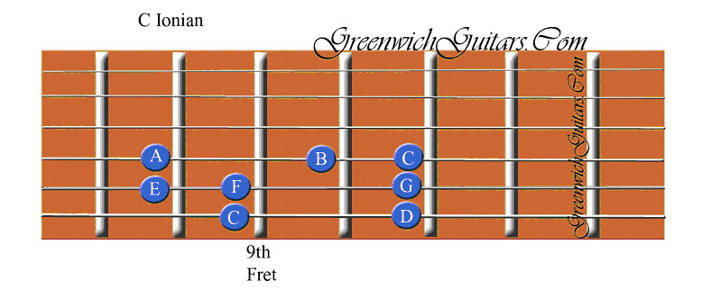 photo about Printable Guitar Scales identify PRINTABLE GUITAR SCALES CHART - SCALES CHART - BASS GUITAR