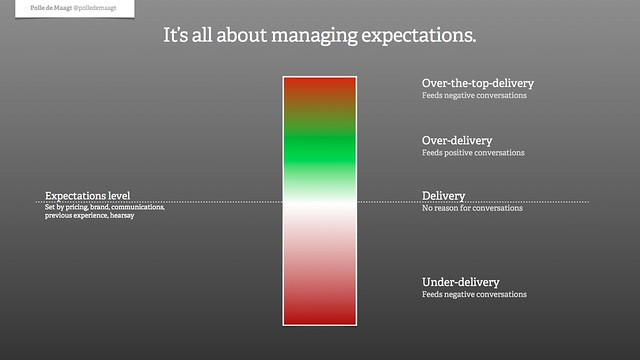 Raising the bar in customer expectations: the new expectations