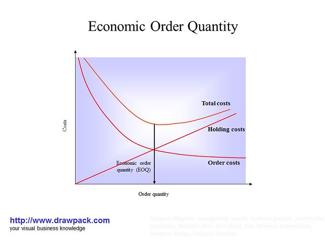 economic order quantity and decimal places The reorder point (rop) is the level of inventory which triggers an action to replenish that particular inventory stock it is a minimum amount of an item which a firm holds in stock, such that, when stock falls to this amount, the item must be reordered.