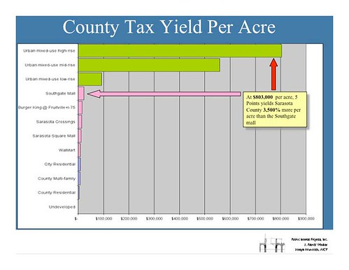 Slide, Smart Growth: Making the Financial Case, County Tax Yield Per Acre, Sarasota presentation