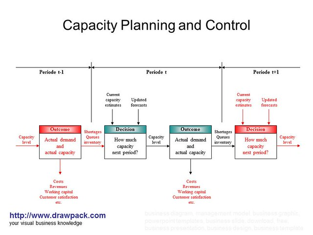 The Benefits of Capacity Planning