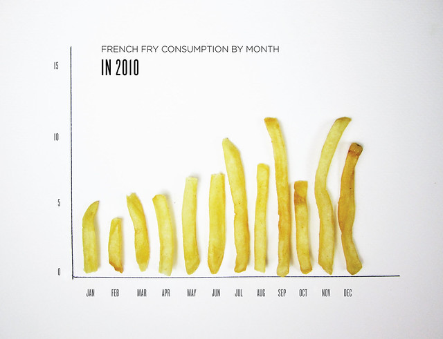 FRIES BY MONTH