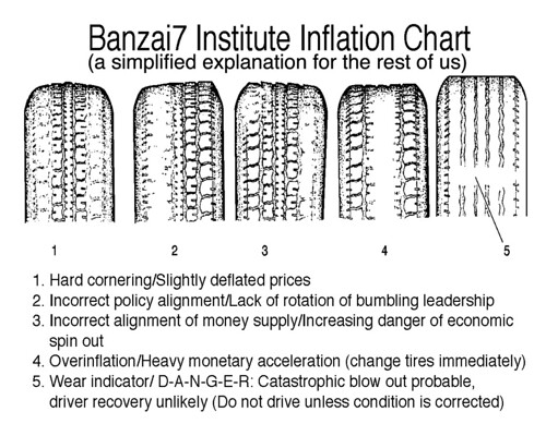 INFLATION CHART (corrected) by Colonel Flick