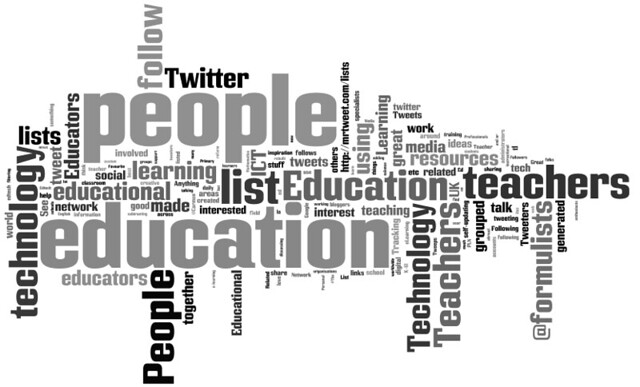Twitter List Wordle