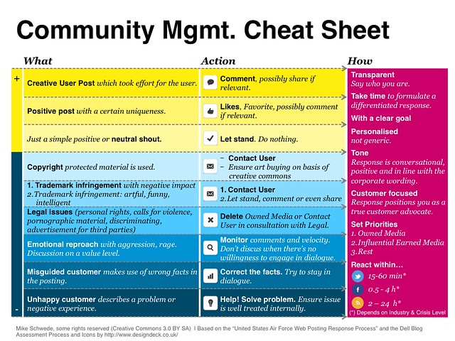 Community Management Cheat Sheet