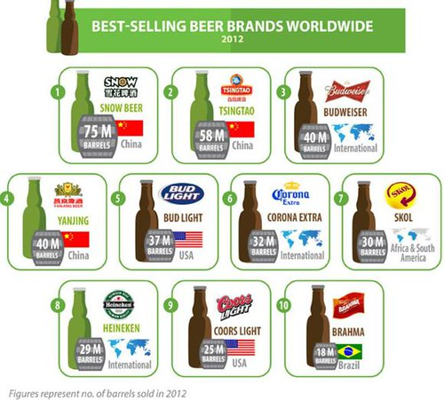 Best selling global beers 2012