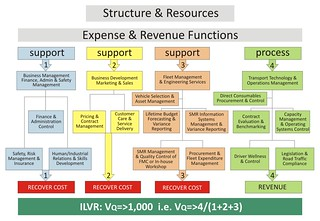 Expense & Revenue Functions