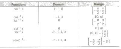 CBSE Class 12 Maths Notes : Inverse Trigonometric Functions
