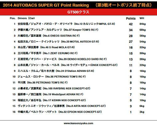 2014SGT[GT500]ポイントランキング(第3戦オートポリス終了時点)