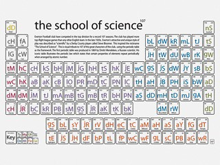 Professional periodic table periodic diagrams science for Ptable and r
