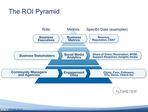 The ROI Pyramid: All Roles, Metrics, and Data Types