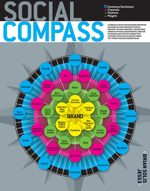 The Social Compass 2.0