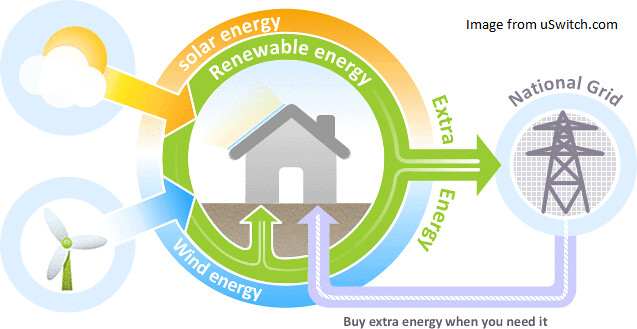 Feed in tariff infographic flickr photo sharing Cuisines you tarifs