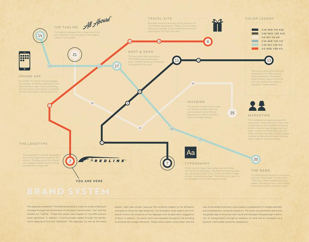 Lovely The Redline: Map U0026 Brand System Explanation