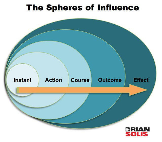 The spheres of influence flickr photo sharing