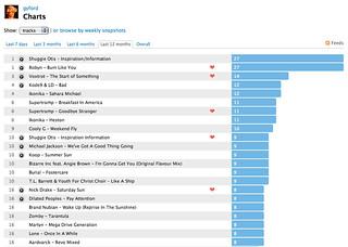 My Last.fm charts for 2010: Tracks