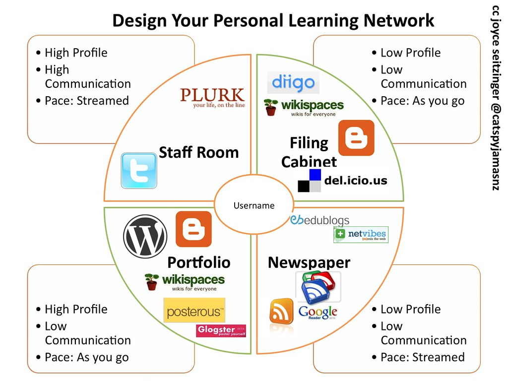 4 Faces of Personal Learning Network (w Tools)