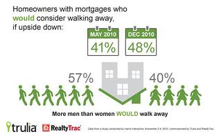Infographic: Strategic Defaults on Upside-down Homes (Men vs. Women)