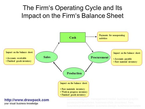 Operating Cycle Diagram