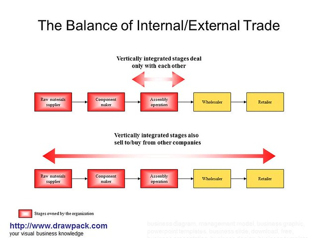 the external balance Extracts from this document introduction to achieve both internal and external balance the authorities must use both expenditure switching and expenditure.