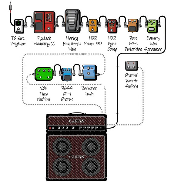 flickriver photoset diy pedalboard by philoking