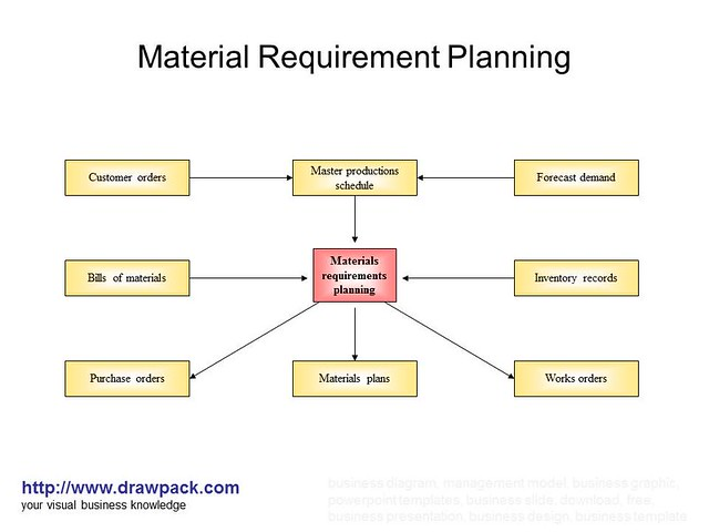 material requirements planning essay Free essay: 12 mar 13 mrp notes what is mrp material requirements planning  (mrp) is a software-based (production) planning and.