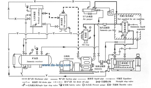 refrigeration  ammonia refrigeration diagrams