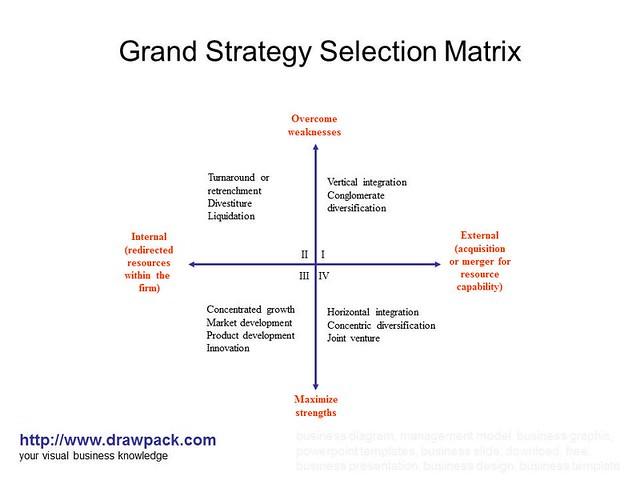 grand strategy matrix of vodafone Strategic management: 15 grand strategies calmiramaruniversity module 7 - grand strategy matrix and pepsico - duration: 9:00 ddd9255 17,821 views.