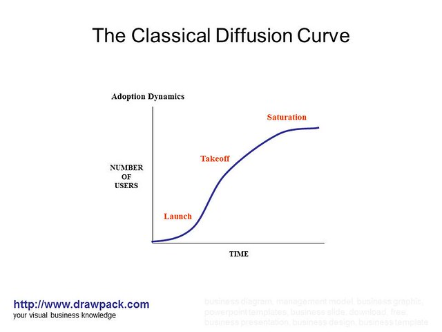 The Classical Diffusion Curve Diagram