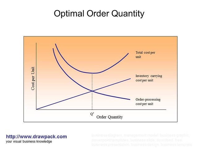 economic order quantity and optimal order Eoq-function was first created for manufacturing industry  from the formula we  can see that optimal order quantity is increasing in the square.