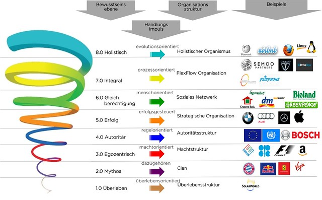 Potenzialmapping_Deutsche-Wirtschaft_stefan-goetz.com