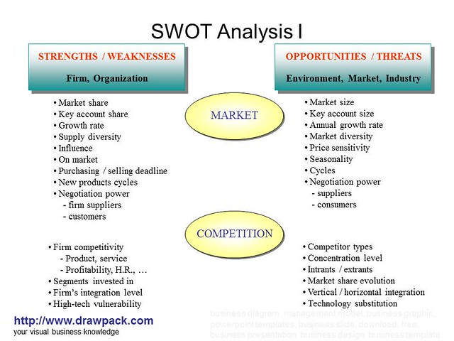 company y z swot analysis Macy's swot analysis strengths omnichannel: a growing asset my macy's: personalization of products exclusive brands: macy's only marketing: connecting with the customers.