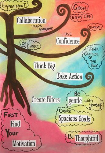 Rainbow Tree of Motivation