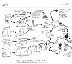 The Industrial Cup of Tea - Open System