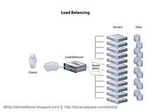Bengkel Teknikal Load Balancer
