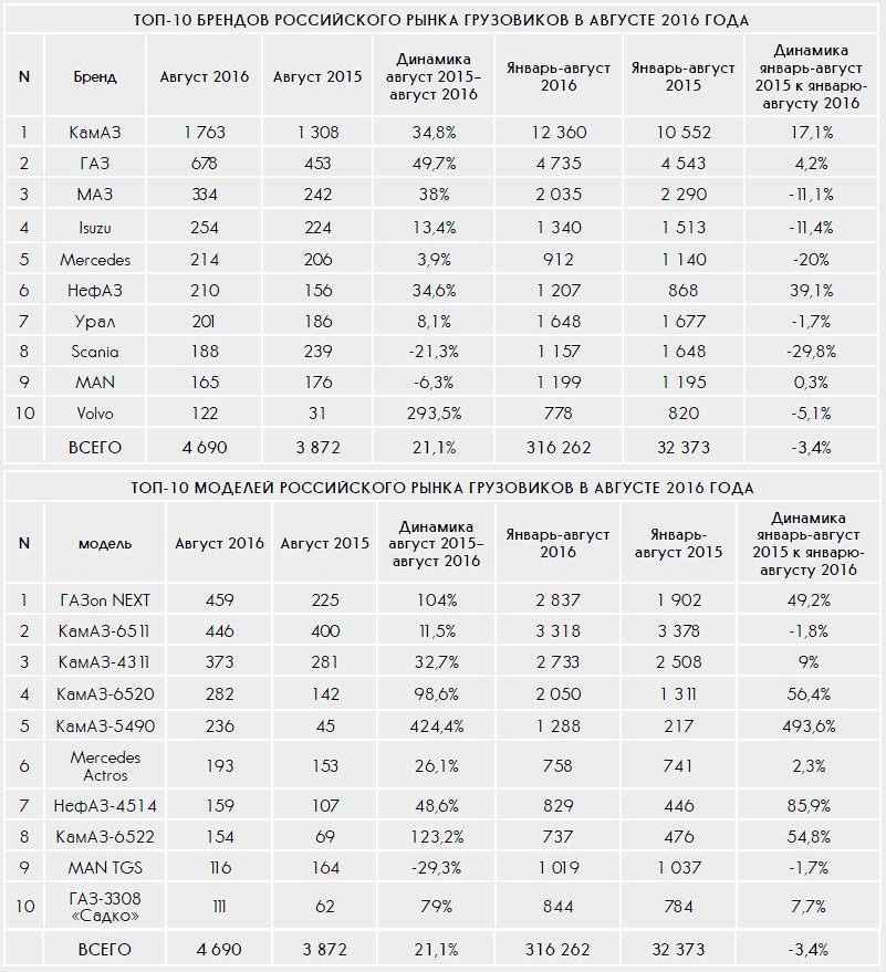ТОП рынка грузовых авто в России август 2016