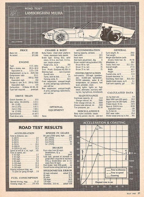 Lamborghini Miura 1968 Road Test by Road & Track