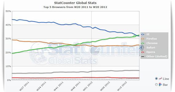 Google Chrome: el nuevo rey de los navegadores