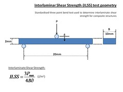 Interlaminate shear strength test