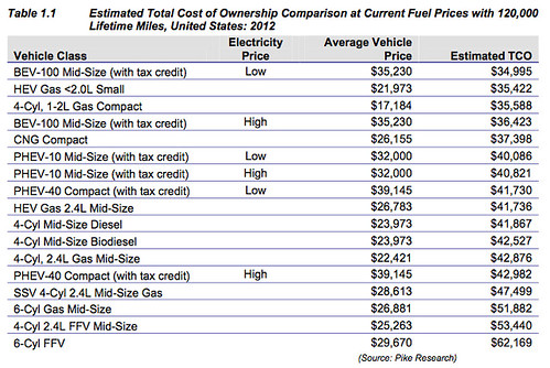 TCO comparison with varying fuel prices at 120,000 lifetime miles