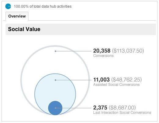 Conversions Data GA