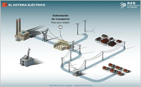 西班牙唯一的輸電代理公司Red Eletrica,Red Eléctrica 採用最新技術並與發電站保持即時溝通,對電力需求進行即時跟蹤,準確控制發電量與用電量。圖片來源:http://www.ree.es/sala_prensa/web/inc/fichero.aspx?ruta=infografias/swf&fichero=vlifrq5y2nvk.swf