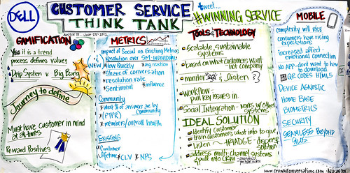 Dell's customer service think tank image