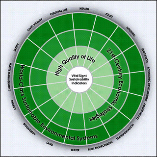 wheel of sustainability, Rockford, IL (courtesy of city of Rockford)