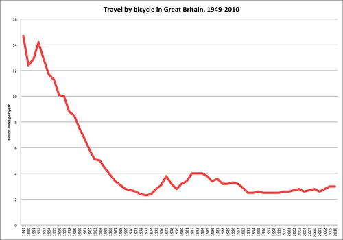 Cycling in Great Britain, 1949-2010