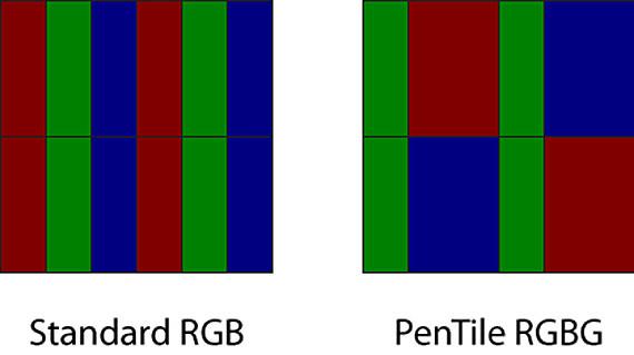 Pantallas Pentile vs Tradicionales: IPS, AMOLED, OLED