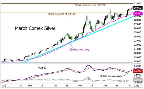 NEW YEAR Silver Price 1/1/2011
