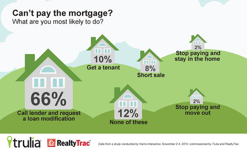 Infographic: What would you do if you can't pay your mortgage?